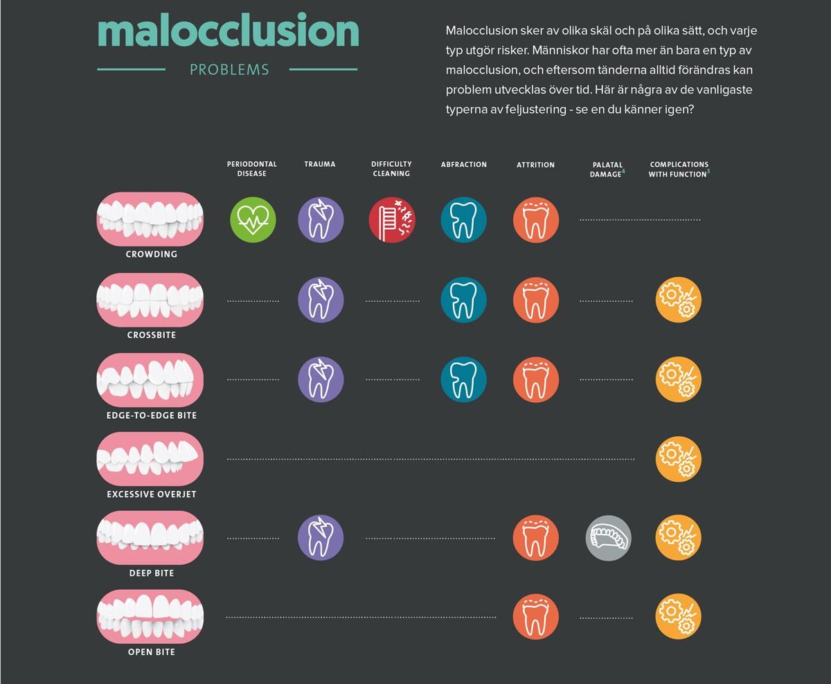 Infograf på olika formar av malocclusion